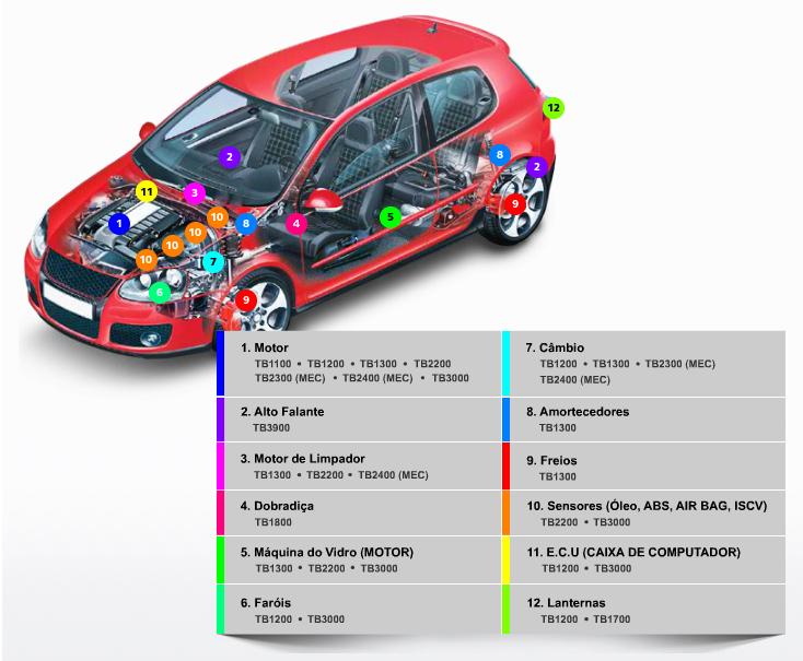 Automobilistica-painel-veiculo